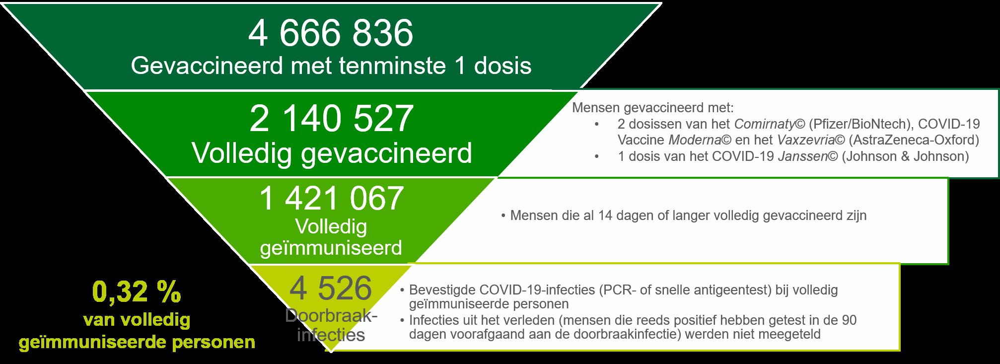 Doorbraakinfecties