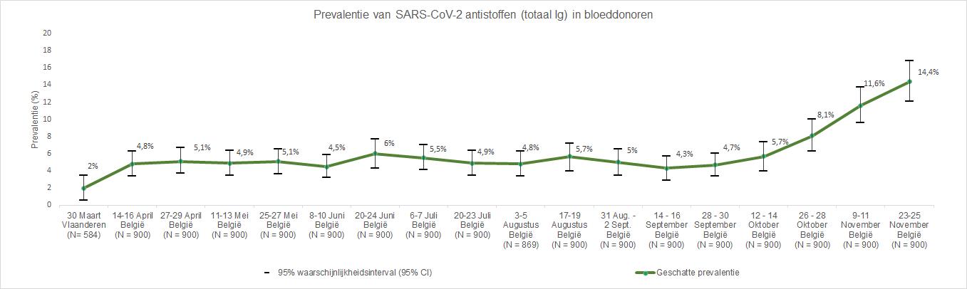 Seroprevalentie bij bloedgevers