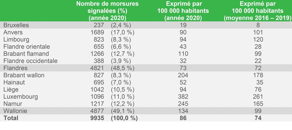 Tableau 1 : Nombre de morsures de tiques par Province et Région, exprimé en nombre absolu et par 100 000 habitants, janvier - décembre 2020, et comparaison avec le nombre moyen de morsures par 100 000 habitants pendant la période 2016–2019.